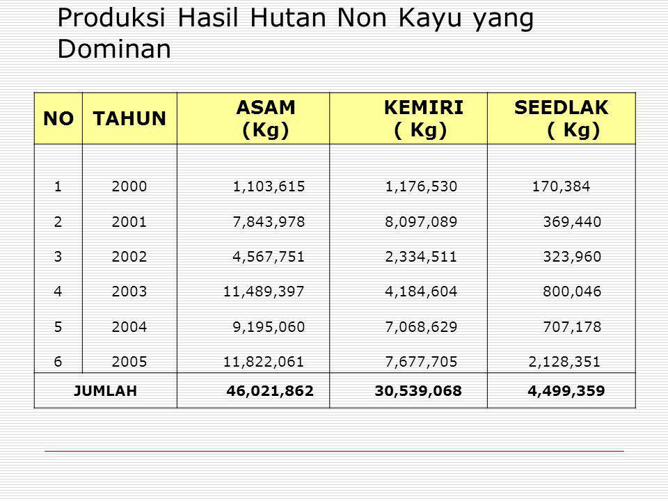 Produksi Hasil Hutan Non Kayu yang Dominan NOTAHUN ASAM (Kg) KEMIRI ( Kg) SEEDLAK ( Kg) 12000 1,103,615 1,176,530170,384 22001 7,843,978 8,097,089 369