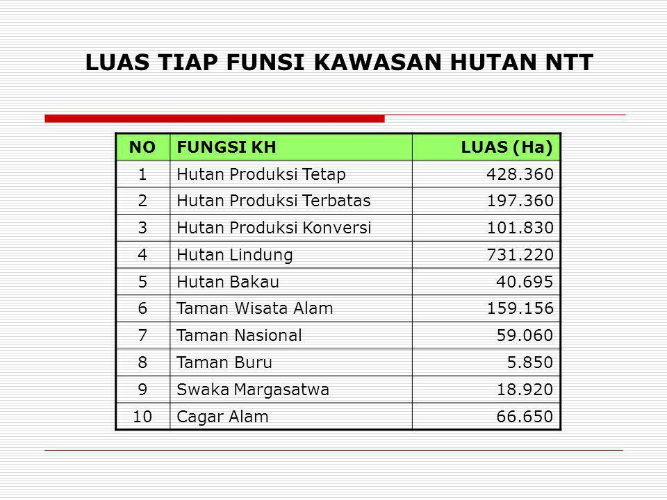  Rehabilitasi mangrove seluas 140 Ha di Kupang, TTS, TTU,Belu, Alor, Flotim, Lembata, Manggarai, Sumba Barat.