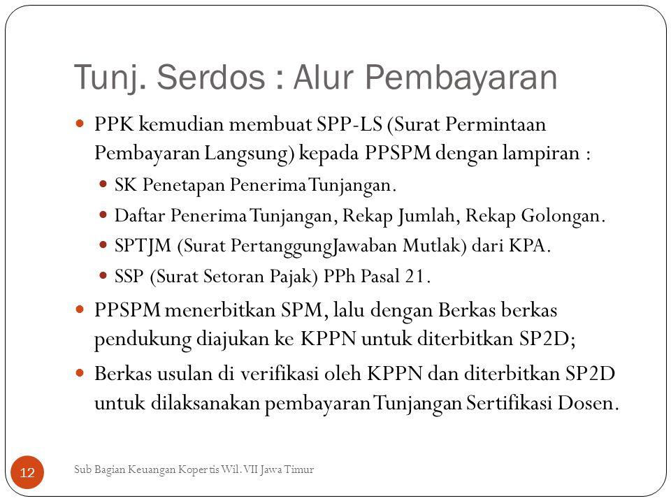Tunj. Serdos : Alur Pembayaran PPK kemudian membuat SPP-LS (Surat Permintaan Pembayaran Langsung) kepada PPSPM dengan lampiran : SK Penetapan Penerima