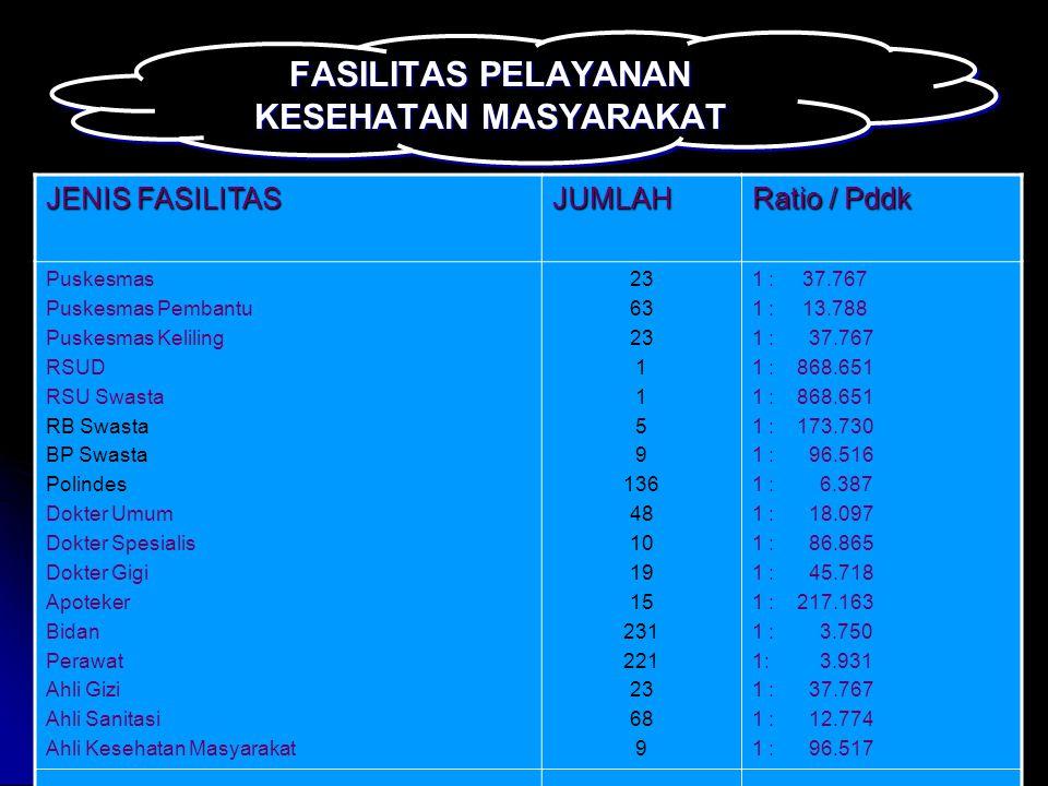 DATA UMUM Jumlah Penduduk : 877 417 JIWA Jumlah Kecamatan : 17 KECAMATAN ( 2006 menjadi 19 Kecamatan ) Jumlah Desa : 217 DESA Alamat Dinkes Kab : Jl.