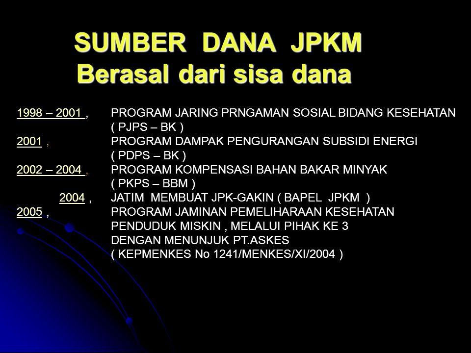 1998 – 2001 1998 – 2001,PROGRAM JARING PRNGAMAN SOSIAL BIDANG KESEHATAN ( PJPS – BK ) 20012001, PROGRAM DAMPAK PENGURANGAN SUBSIDI ENERGI ( PDPS – BK ) 2002 – 2004 2002 – 2004,PROGRAM KOMPENSASI BAHAN BAKAR MINYAK ( PKPS – BBM ) 2004,JATIM MEMBUAT JPK-GAKIN ( BAPEL JPKM )2004 20052005, PROGRAM JAMINAN PEMELIHARAAN KESEHATAN PENDUDUK MISKIN, MELALUI PIHAK KE 3 DENGAN MENUNJUK PT.ASKES ( KEPMENKES No 1241/MENKES/XI/2004 ) SUMBER DANA JPKM Berasal dari sisa dana