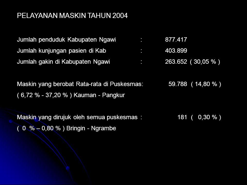 PELAYANAN MASKIN TAHUN 2004 Jumlah penduduk Kabupaten Ngawi:877.417 Jumlah kunjungan pasien di Kab:403.899 Jumlah gakin di Kabupaten Ngawi:263.652( 30,05 % ) Maskin yang berobat Rata-rata di Puskesmas: 59.788 ( 14,80 % ) ( 6,72 % - 37,20 % ) Kauman - Pangkur Maskin yang dirujuk oleh semua puskesmas: 181 ( 0,30 % ) ( 0 % – 0,80 % ) Bringin - Ngrambe