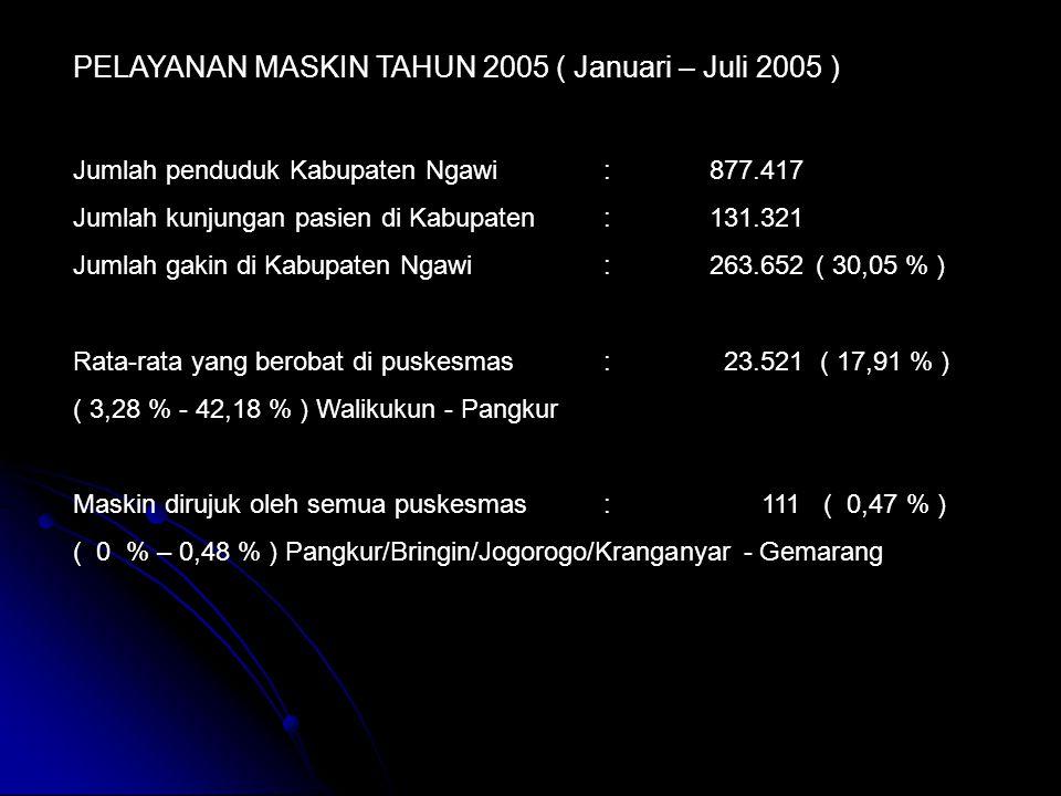 PELAYANAN MASKIN TAHUN 2005 ( Januari – Juli 2005 ) Jumlah penduduk Kabupaten Ngawi:877.417 Jumlah kunjungan pasien di Kabupaten:131.321 Jumlah gakin di Kabupaten Ngawi:263.652( 30,05 % ) Rata-rata yang berobat di puskesmas: 23.521 ( 17,91 % ) ( 3,28 % - 42,18 % ) Walikukun - Pangkur Maskin dirujuk oleh semua puskesmas: 111 ( 0,47 % ) ( 0 % – 0,48 % ) Pangkur/Bringin/Jogorogo/Kranganyar - Gemarang