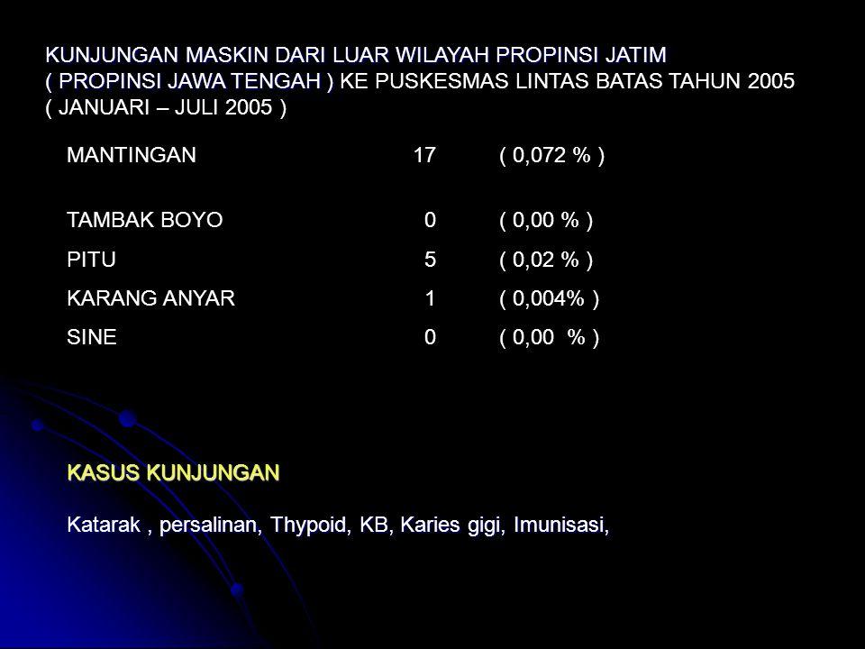 KUNJUNGAN MASKIN DARI LUAR WILAYAH PROPINSI JATIM ( PROPINSI JAWA TENGAH ) ( PROPINSI JAWA TENGAH ) KE PUSKESMAS LINTAS BATAS TAHUN 2005 ( JANUARI – JULI 2005 ) MANTINGAN17( 0,072 % ) TAMBAK BOYO 0( 0,00 % ) PITU 5( 0,02 % ) KARANG ANYAR 1( 0,004% ) SINE 0( 0,00 % ) KASUS KUNJUNGAN Katarak, persalinan, Thypoid,KB, Karies gigi, Imunisasi, Katarak, persalinan, Thypoid, KB, Karies gigi, Imunisasi,