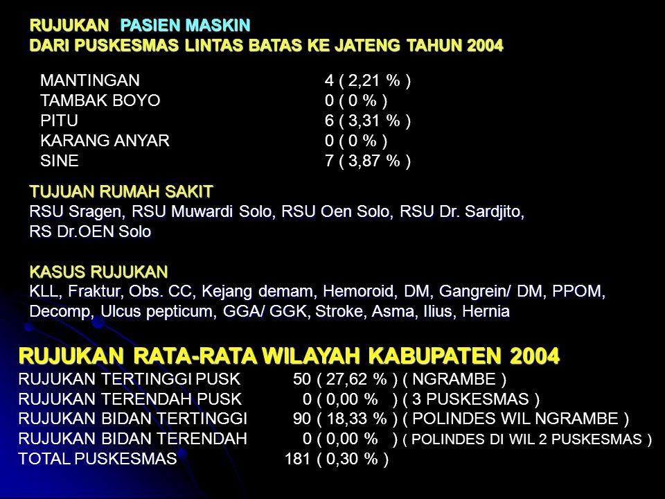 RUJUKAN PASIEN MASKIN DARI PUSKESMAS LINTAS BATAS KE JATENG TAHUN 2004 MANTINGAN 4 ( 2,21 % ) TAMBAK BOYO 0 ( 0 % ) PITU 6 ( 3,31 % ) KARANG ANYAR 0 ( 0 % ) SINE 7 ( 3,87 % ) TUJUAN RUMAH SAKIT RSU Sragen, RSU Muwardi Solo, RSU Oen Solo, RSU Dr.