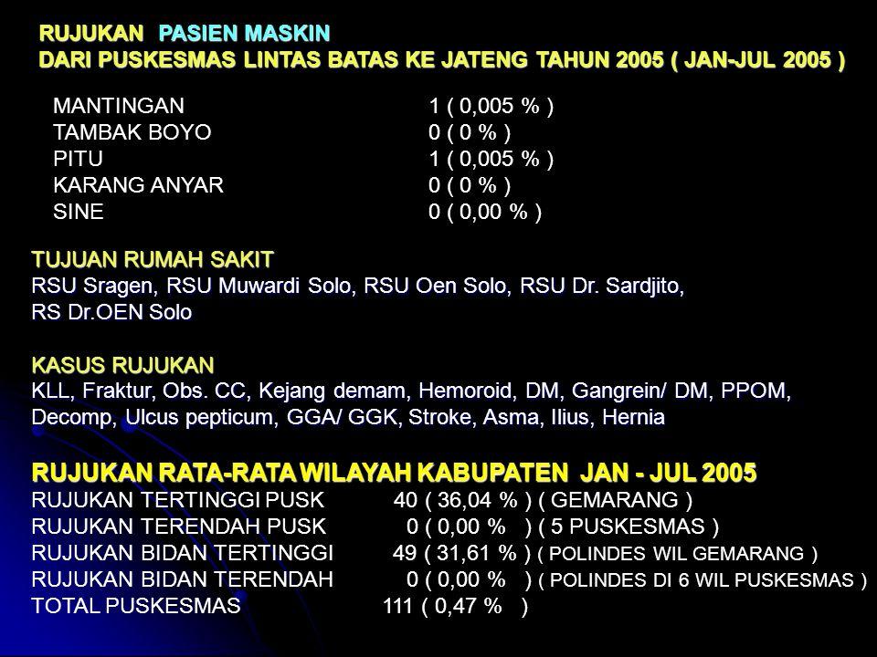 RUJUKAN PASIEN MASKIN DARI PUSKESMAS LINTAS BATAS KE JATENG TAHUN 2004 MANTINGAN 4 ( 2,21 % ) TAMBAK BOYO 0 ( 0 % ) PITU 6 ( 3,31 % ) KARANG ANYAR 0 (