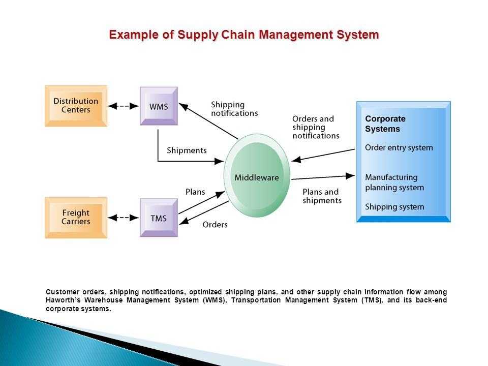 Example of Supply Chain Management System Customer orders, shipping notifications, optimized shipping plans, and other supply chain information flow a