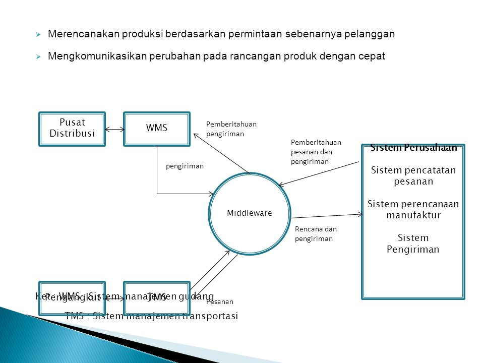  Merencanakan produksi berdasarkan permintaan sebenarnya pelanggan  Mengkomunikasikan perubahan pada rancangan produk dengan cepat Ket : WMS : Sistem manajemen gudang TMS : Sistem manajemen transportasi Sistem Perusahaan Sistem pencatatan pesanan Sistem perencanaan manufaktur Sistem Pengiriman Pengangkut WMS TMS Middleware Pusat Distribusi Pemberitahuan pengiriman pengiriman Pesanan Pemberitahuan pesanan dan pengiriman Rencana dan pengiriman