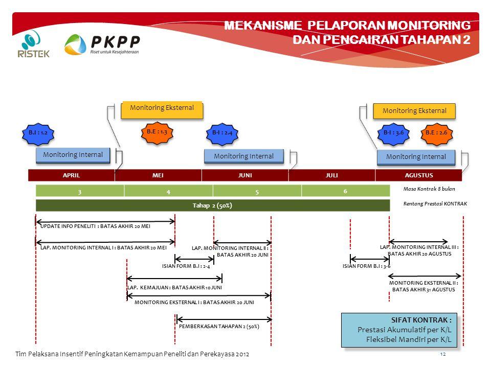 MEKANISME PELAPORAN MONITORING DAN PENCAIRAN TAHAPAN 2 Tim Pelaksana Insentif Peningkatan Kemampuan Peneliti dan Perekayasa 2012 12 APRILMEIJUNIJULIAGUSTUS 3456 Masa Kontrak 8 bulan Tahap 2 (50%) Rentang Prestasi KONTRAK B.I : 1.2B-I : 2.4B-I : 3.6 Monitoring Internal UPDATE INFO PENELITI : BATAS AKHIR 20 MEI LAP.