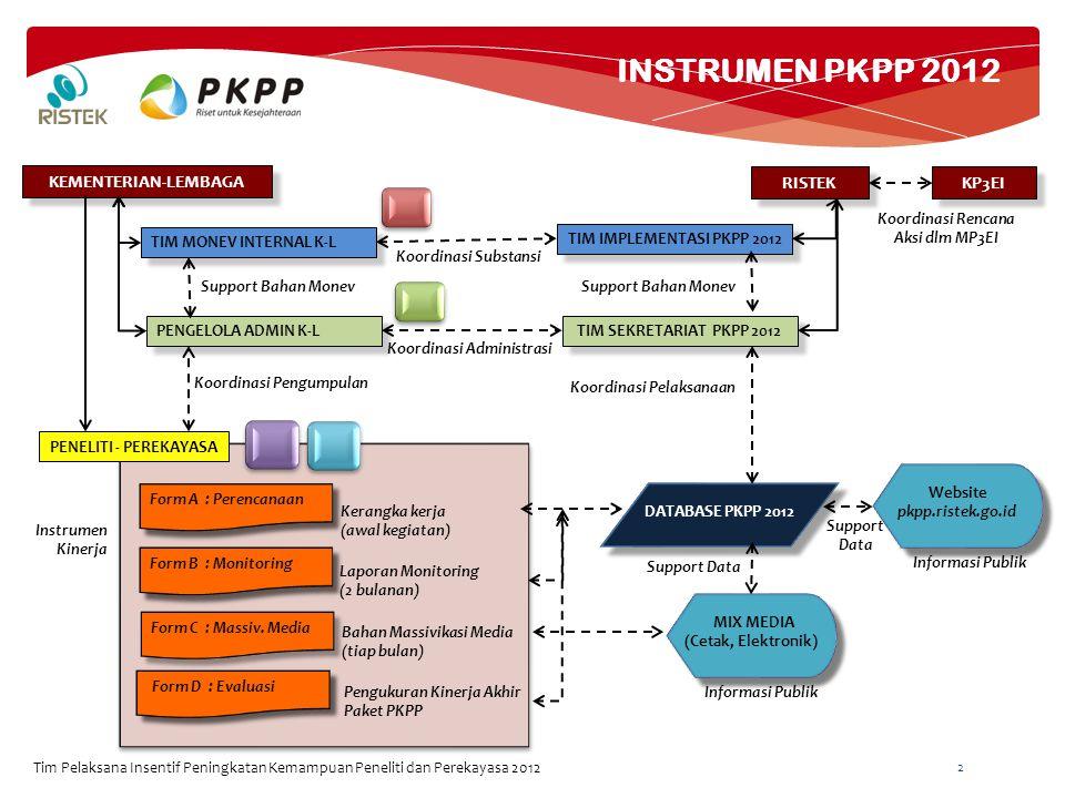 INSTRUMEN PKPP 2012 Tim Pelaksana Insentif Peningkatan Kemampuan Peneliti dan Perekayasa 2012 2 KEMENTERIAN-LEMBAGA RISTEK TIM IMPLEMENTASI PKPP 2012 TIM SEKRETARIAT PKPP 2012 TIM MONEV INTERNAL K-L PENGELOLA ADMIN K-L PENELITI - PEREKAYASA Koordinasi Substansi Koordinasi Administrasi Support Bahan Monev Form A : Perencanaan KP3EI Koordinasi Rencana Aksi dlm MP3EI Form B : Monitoring Form C : Massiv.