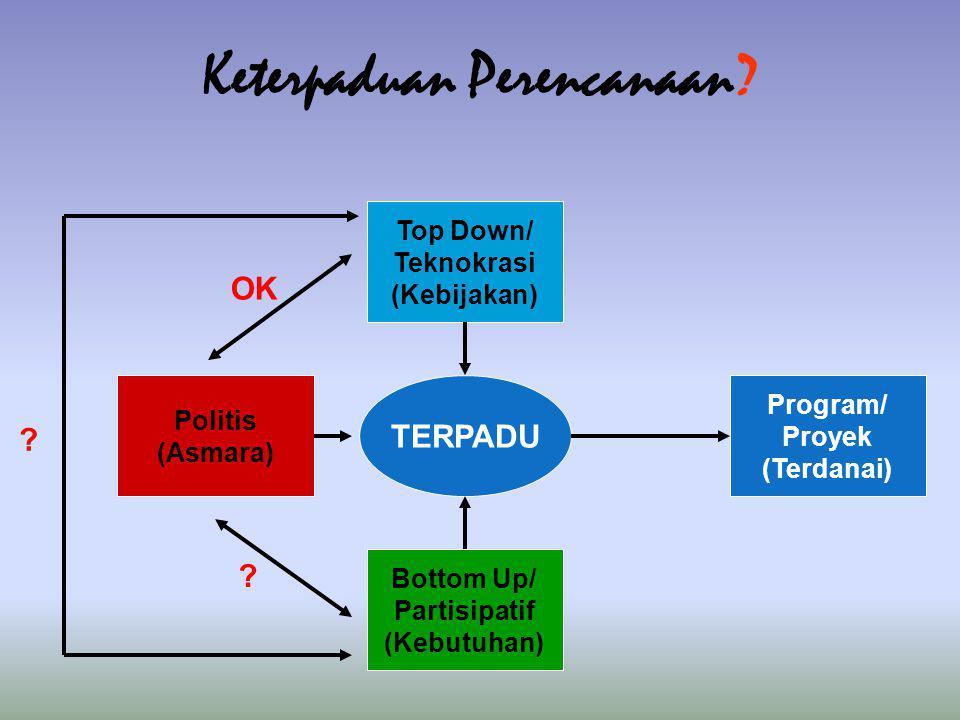 Top Down/ Teknokrasi (Kebijakan) Bottom Up/ Partisipatif (Kebutuhan) Politis (Asmara) TERPADU Program/ Proyek (Terdanai) OK ? ? Keterpaduan Perencanaa