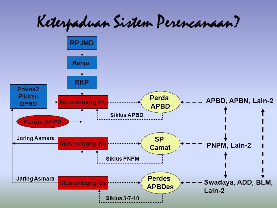 Musrenbang Ds Musrenbang Kc Musrenbang Kb Forum SKPD Pokok2 Pikiran DPRD RKP Renja RPJMD Perda APBD SP Camat Perdes APBDes APBD, APBN, Lain-2 PNPM, Lain-2 Swadaya, ADD, BLM, Lain-2 Siklus 3-7-10 Siklus PNPM Siklus APBD Jaring Asmara Keterpaduan Sistem Perencanaan?