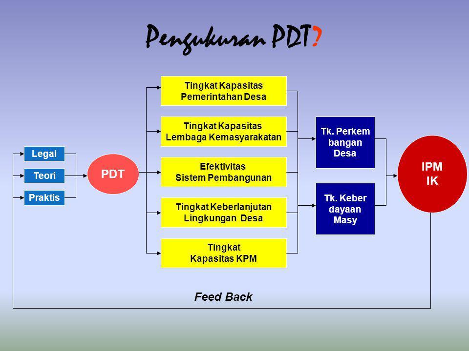 Legal Teori Praktis PDT Tingkat Kapasitas Pemerintahan Desa Tingkat Kapasitas Lembaga Kemasyarakatan Efektivitas Sistem Pembangunan Tingkat Keberlanjutan Lingkungan Desa Tingkat Kapasitas KPM Tk.