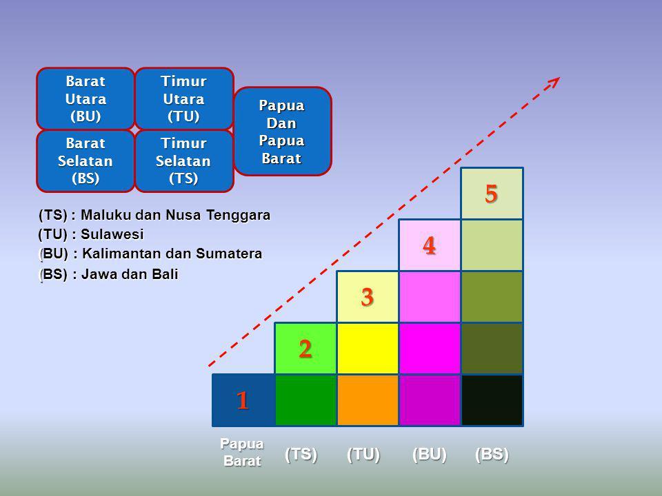 1 2 3 4 5 BaratUtara(BU)TimurUtara(TU) BaratSelatan(BS)TimurSelatan(TS) PapuaDan Papua Barat PapuaBarat (TS)(TU)(BU)(BS) (TS) : Maluku dan Nusa Tenggara (TU) : Sulawesi (BU) : Kalimantan dan Sumatera (BS) : Jawa dan Bali