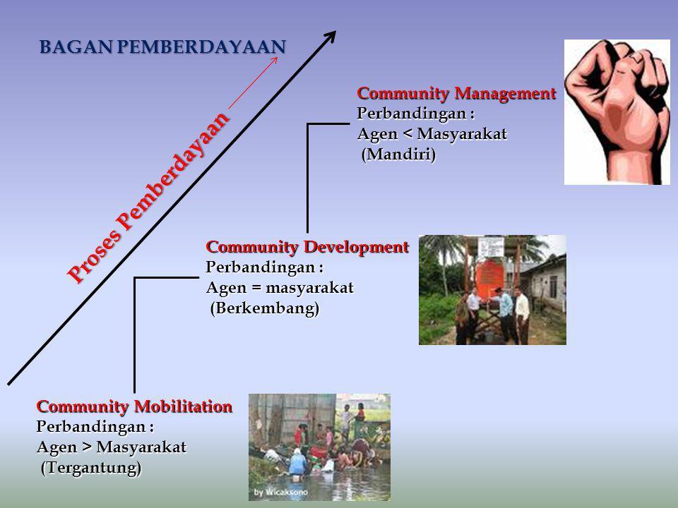 Community Development Perbandingan : Agen = masyarakat (Berkembang) (Berkembang) Community Management Perbandingan : Agen < Masyarakat (Mandiri) (Mand