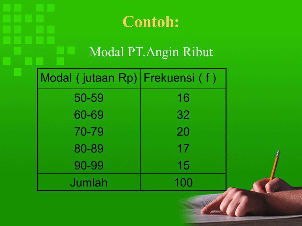 Contoh: Modal PT.Angin Ribut