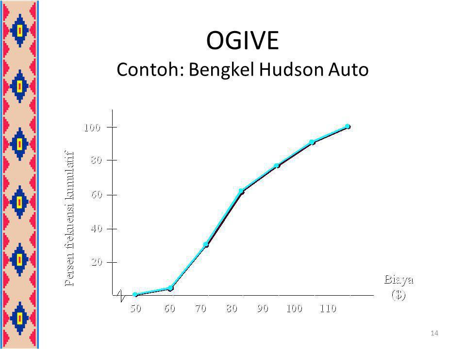 OGIVE Contoh: Bengkel Hudson Auto 14