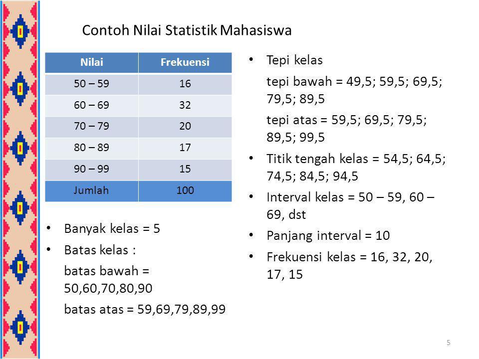 Contoh Nilai Statistik Mahasiswa Banyak kelas = 5 Batas kelas : batas bawah = 50,60,70,80,90 batas atas = 59,69,79,89,99 Tepi kelas tepi bawah = 49,5;