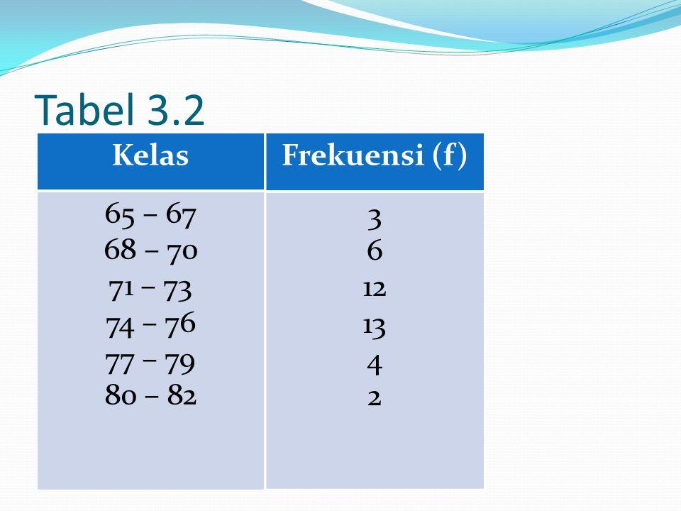 continue Panjang interval kelas (i) Batas kelas pertama adalah 65(data terkecil)