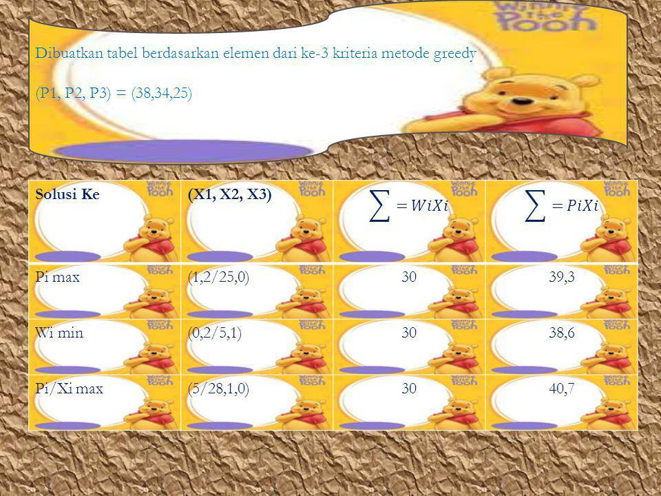 Dibuatkan tabel berdasarkan elemen dari ke-3 kriteria metode greedy (P1, P2, P3) = (38,34,25) Solusi Ke(X1, X2, X3) Pi max(1,2/25,0)3039,3 Wi min(0,2/