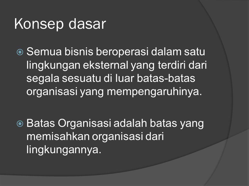 Konsep dasar  Semua bisnis beroperasi dalam satu lingkungan eksternal yang terdiri dari segala sesuatu di luar batas-batas organisasi yang mempengaru