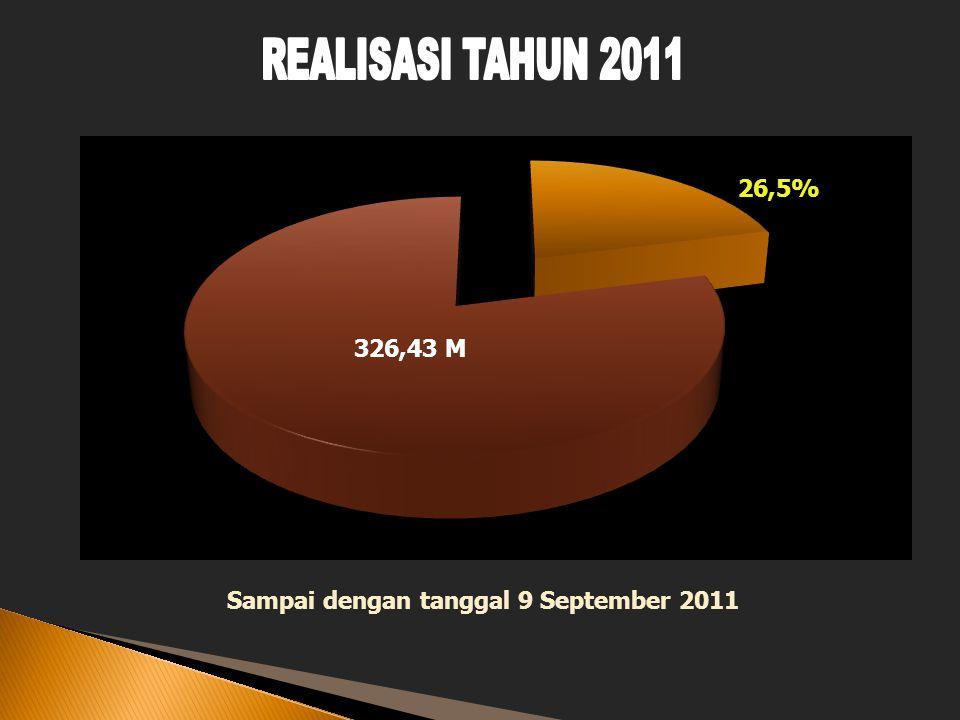 Sampai dengan tanggal 9 September 2011 26,5% 326,43 M