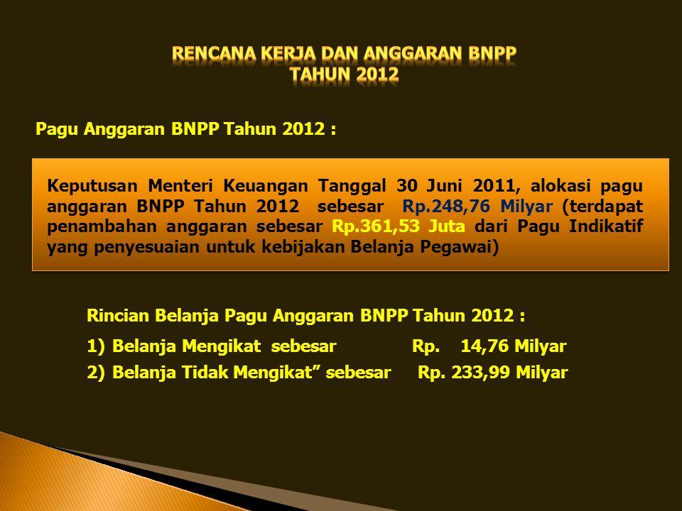 Pagu Anggaran BNPP Tahun 2012 : Keputusan Menteri Keuangan Tanggal 30 Juni 2011, alokasi pagu anggaran BNPP Tahun 2012 sebesar Rp.248,76 Milyar (terda
