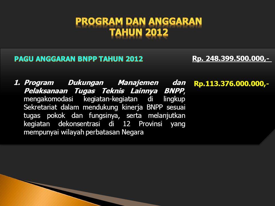 Rp. 248.399.500.000,- 1.Program Dukungan Manajemen dan Pelaksanaan Tugas Teknis Lainnya BNPP, mengakomodasi kegiatan-kegiatan di lingkup Sekretariat d