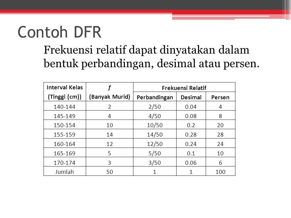 Contoh DFR Frekuensi relatif dapat dinyatakan dalam bentuk perbandingan, desimal atau persen.