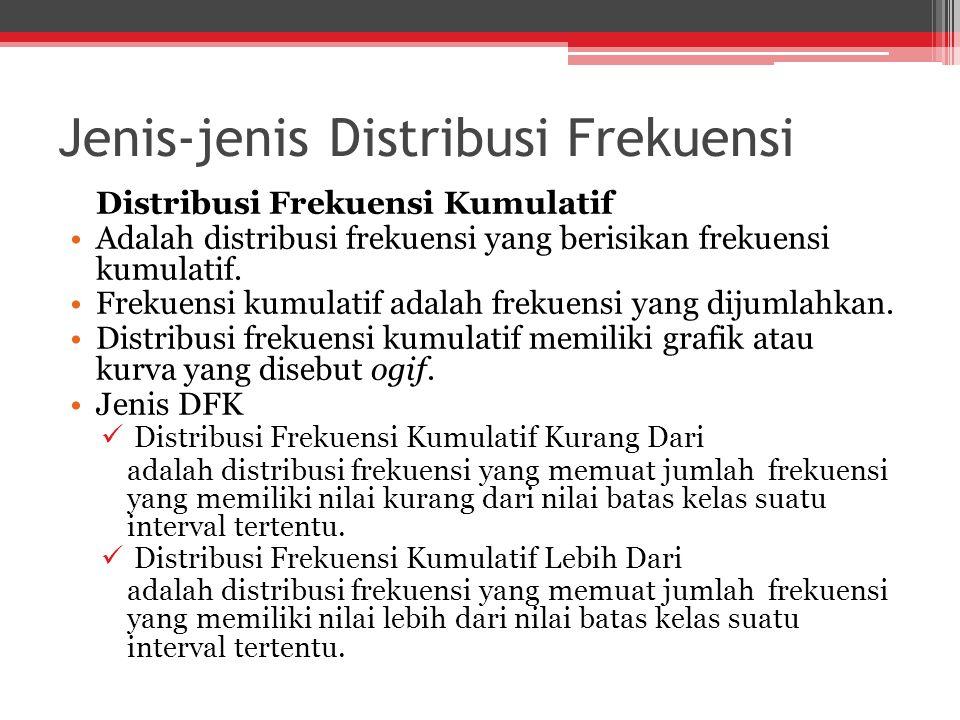 Jenis-jenis Distribusi Frekuensi Distribusi Frekuensi Kumulatif Adalah distribusi frekuensi yang berisikan frekuensi kumulatif.