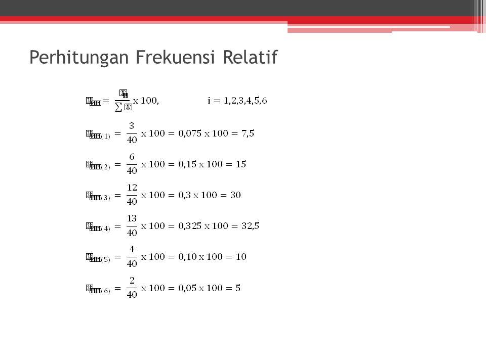 Perhitungan Frekuensi Relatif
