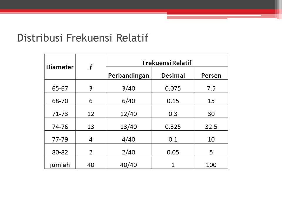 Diameterf Frekuensi Relatif PerbandinganDesimalPersen 65-6733/400.0757.5 68-7066/400.1515 71-731212/400.330 74-761313/400.32532.5 77-7944/400.110 80-8222/400.055 jumlah4040/401100 Distribusi Frekuensi Relatif