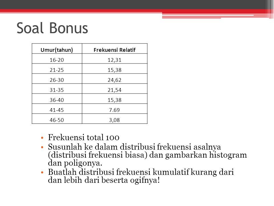 Soal Bonus Frekuensi total 100 Susunlah ke dalam distribusi frekuensi asalnya (distribusi frekuensi biasa) dan gambarkan histogram dan poligonya.