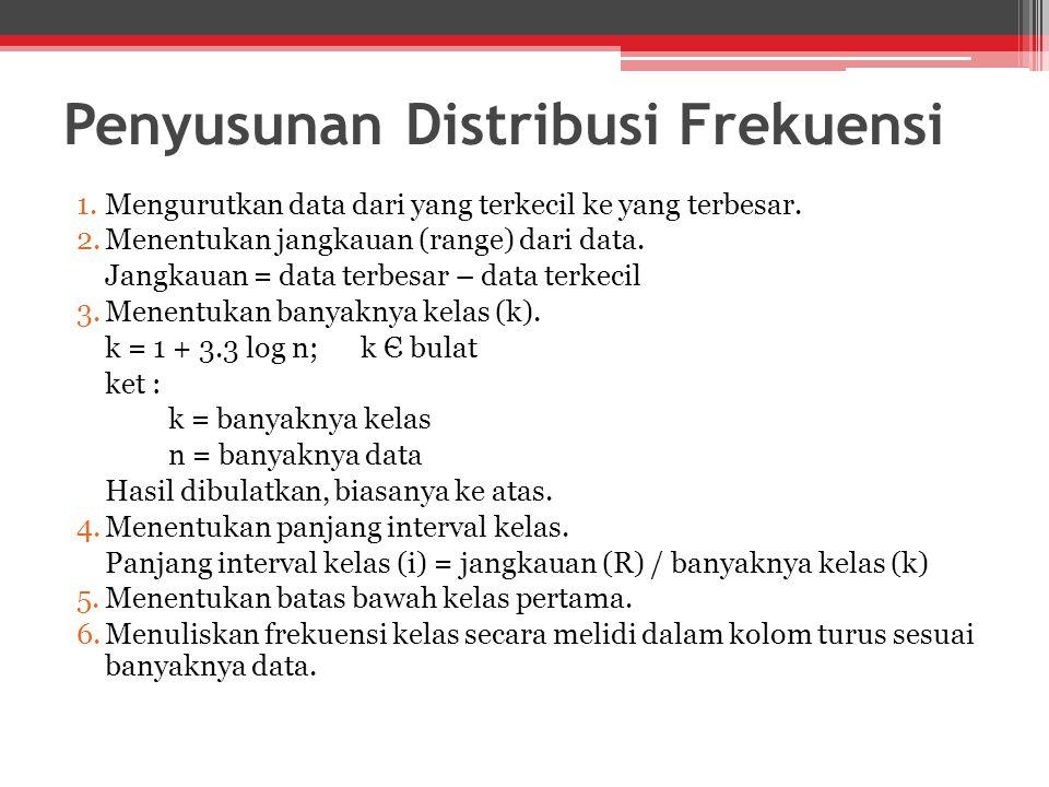 Penyusunan Distribusi Frekuensi 1.Mengurutkan data dari yang terkecil ke yang terbesar.