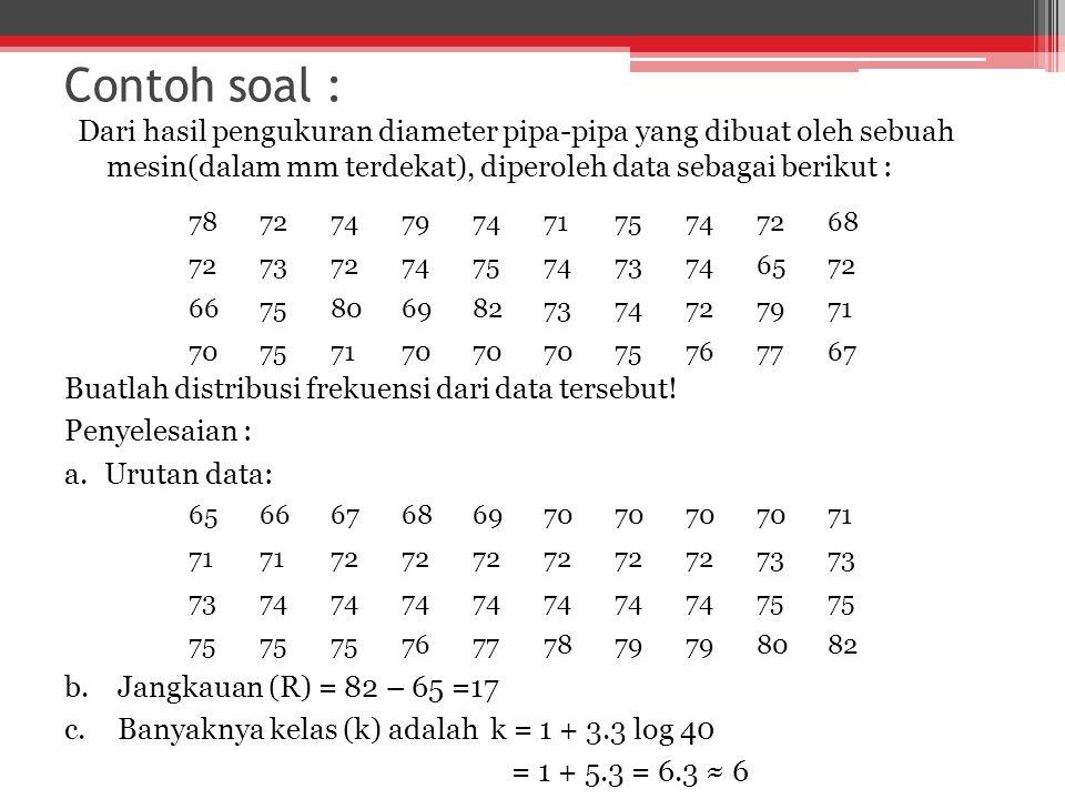 Contoh soal : Dari hasil pengukuran diameter pipa-pipa yang dibuat oleh sebuah mesin(dalam mm terdekat), diperoleh data sebagai berikut : 78727479747175747268 72737274757473746572 66758069827374727971 70757170 75767767 Buatlah distribusi frekuensi dari data tersebut.