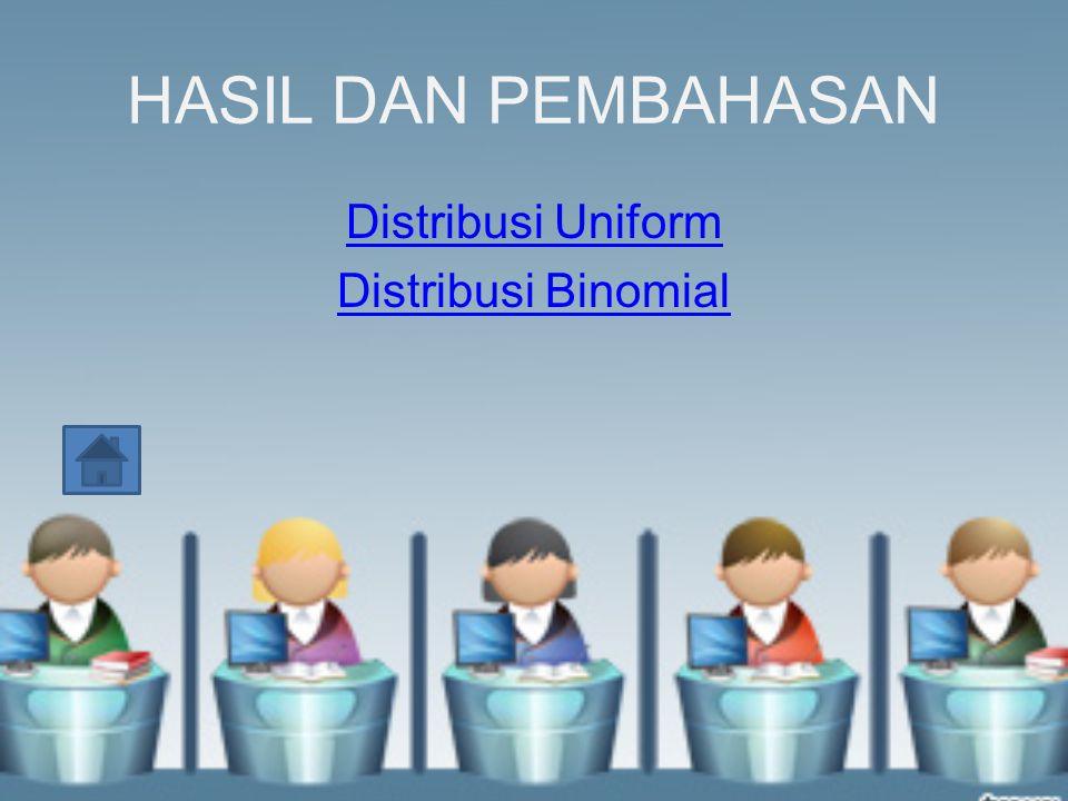 Distribusi Uniform Distribusi Uniform (1,3) dan Distribusi Uniform (0,4) dengan n = 100 Distribusi Uniform (0,4) dengan n = 100 dan n = 300