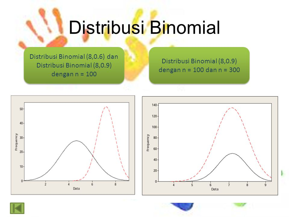 Distribusi Binomial (8,0.6) dan Distribusi Binomial (8,0.9) dengan n = 100 Distribusi Binomial (8,0.9) dengan n = 100 dan n = 300 Distribusi Binomial