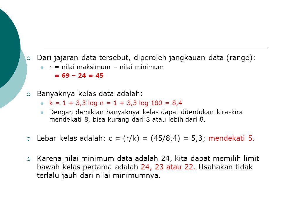  Dari jajaran data tersebut, diperoleh jangkauan data (range): r = nilai maksimum – nilai minimum = 69 – 24 = 45  Banyaknya kelas data adalah: k = 1