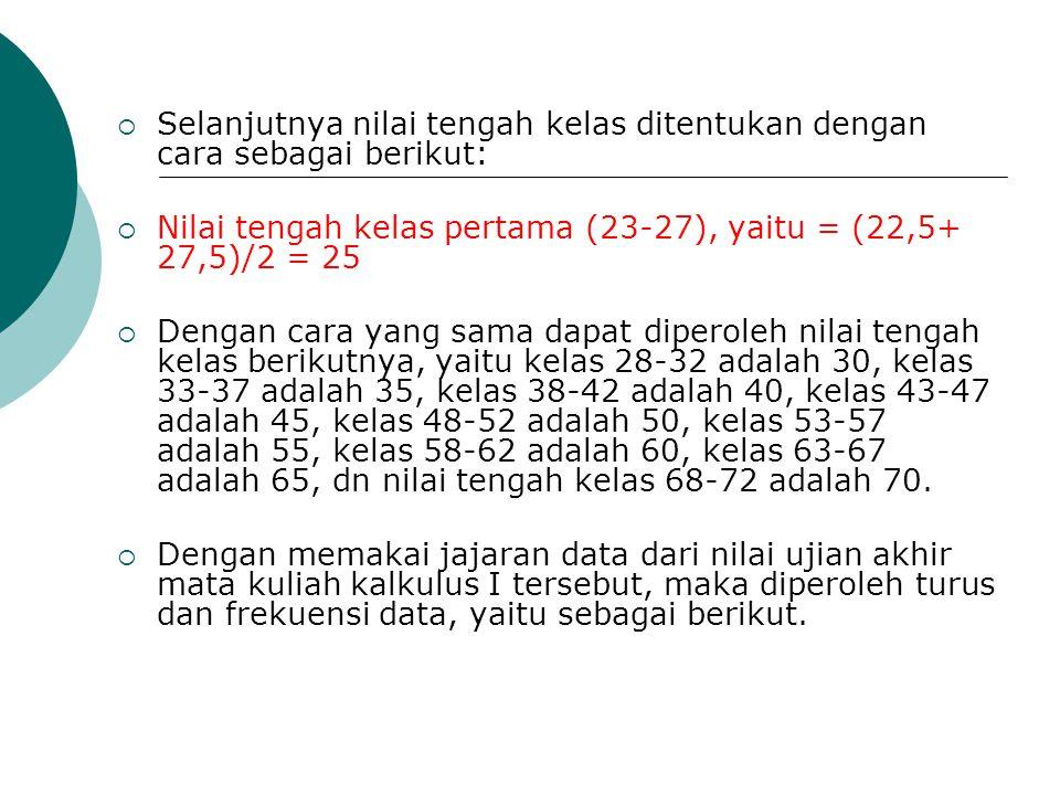  Selanjutnya nilai tengah kelas ditentukan dengan cara sebagai berikut:  Nilai tengah kelas pertama (23-27), yaitu = (22,5+ 27,5)/2 = 25  Dengan ca