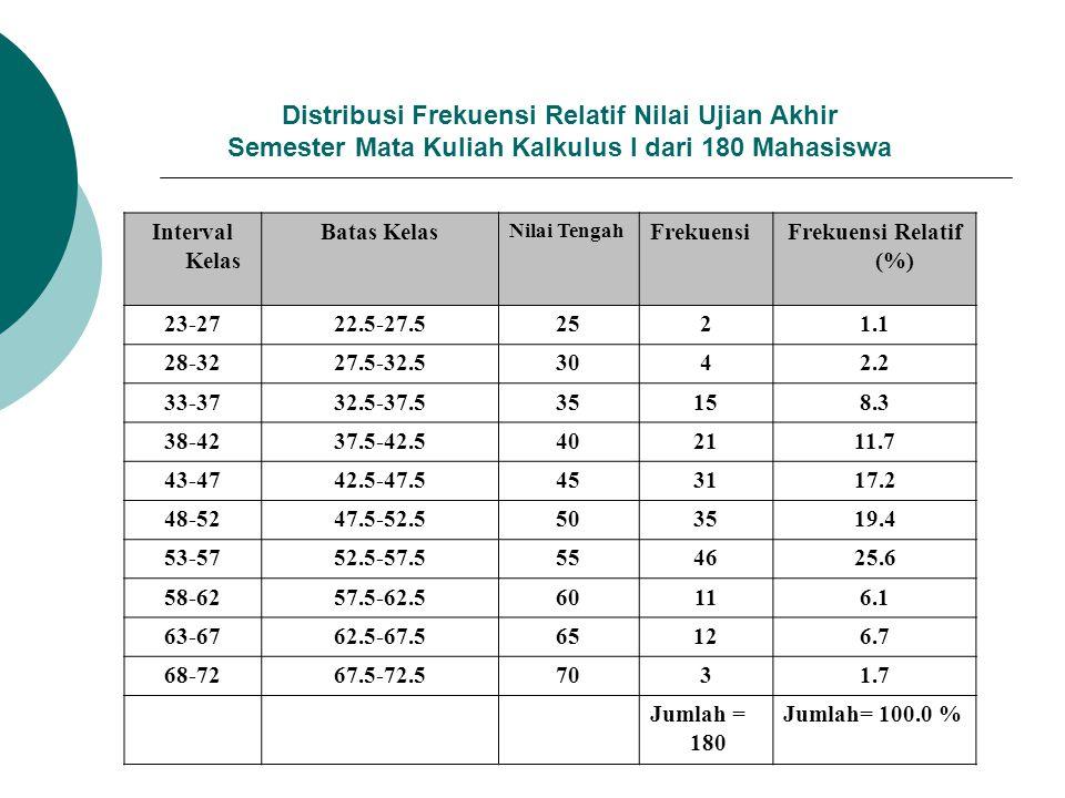 Distribusi Frekuensi Relatif Nilai Ujian Akhir Semester Mata Kuliah Kalkulus I dari 180 Mahasiswa Interval Kelas Batas Kelas Nilai Tengah FrekuensiFre