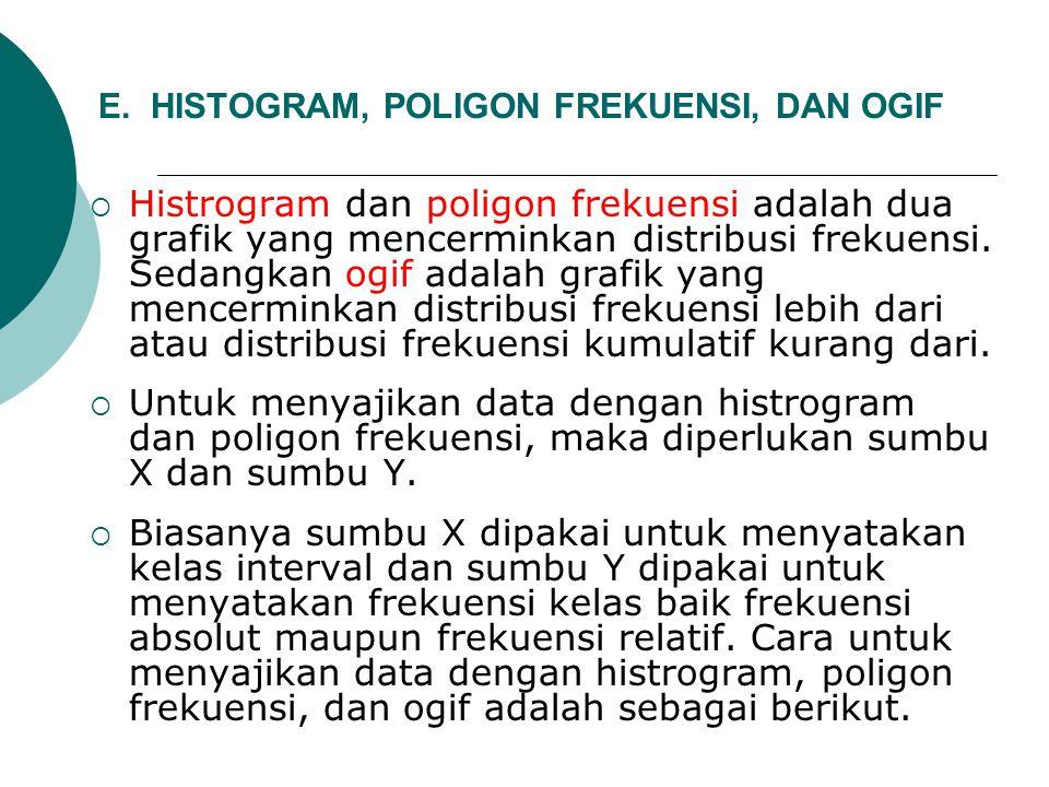E. HISTOGRAM, POLIGON FREKUENSI, DAN OGIF  Histrogram dan poligon frekuensi adalah dua grafik yang mencerminkan distribusi frekuensi. Sedangkan ogif