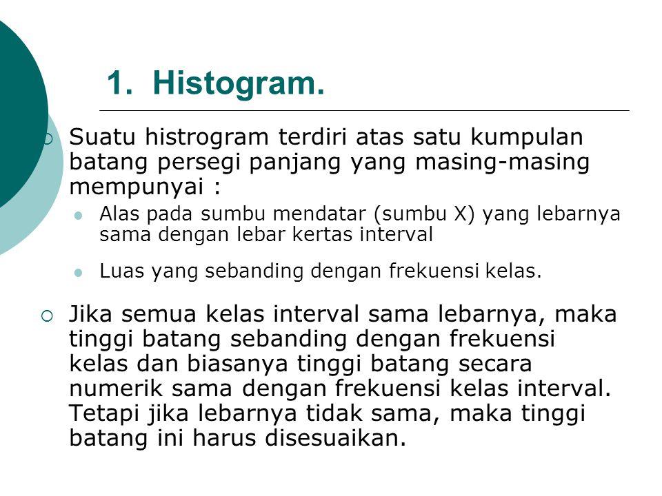 1. Histogram.  Suatu histrogram terdiri atas satu kumpulan batang persegi panjang yang masing-masing mempunyai : Alas pada sumbu mendatar (sumbu X) y