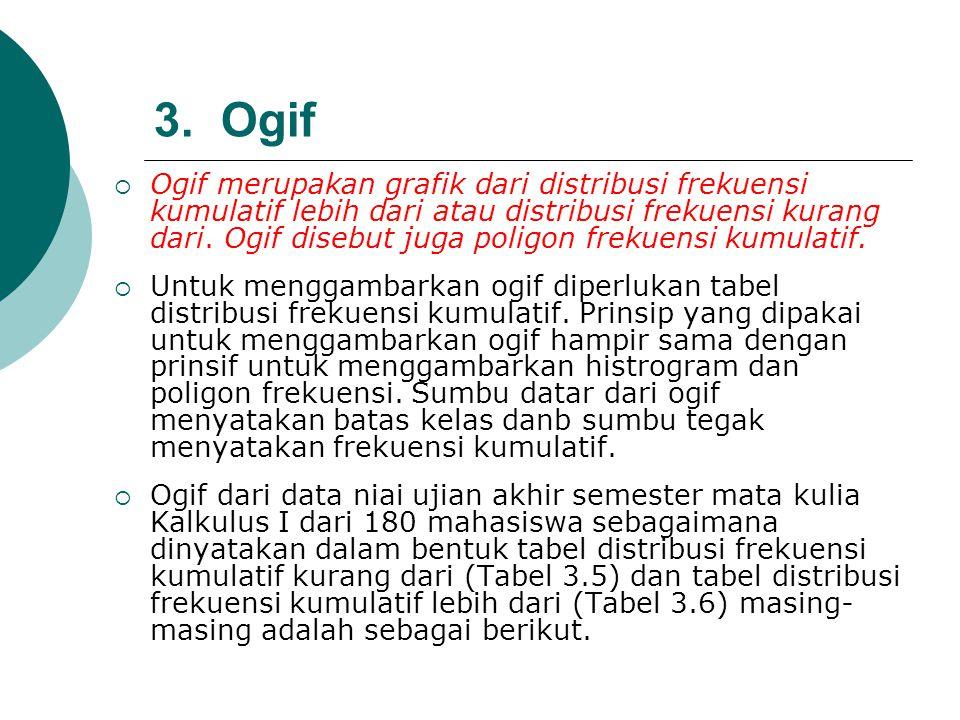 3. Ogif  Ogif merupakan grafik dari distribusi frekuensi kumulatif lebih dari atau distribusi frekuensi kurang dari. Ogif disebut juga poligon frekue