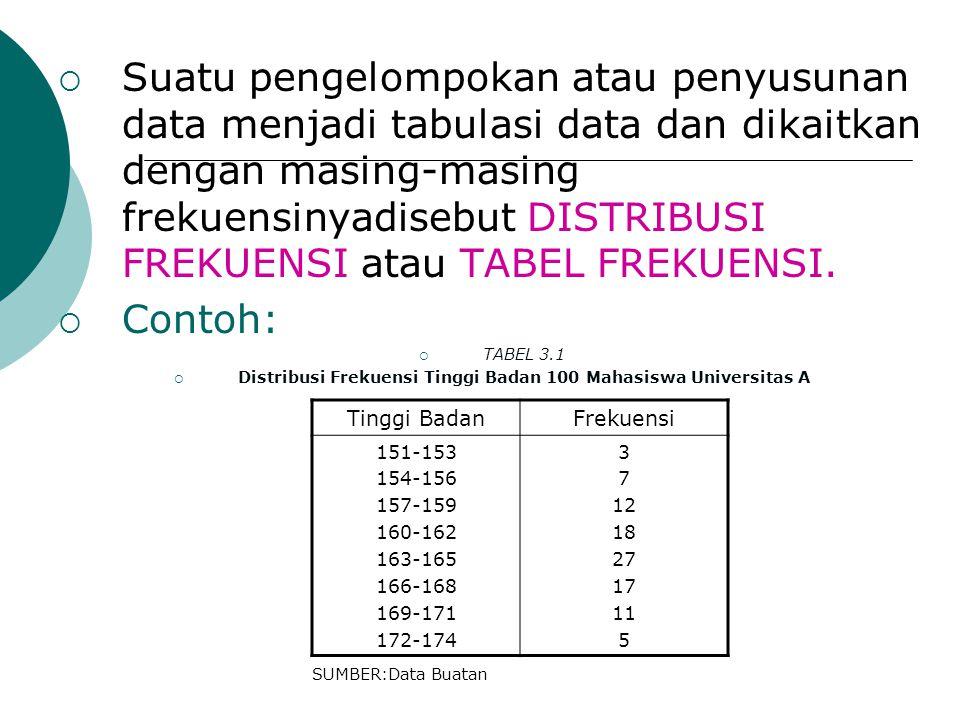  Suatu pengelompokan atau penyusunan data menjadi tabulasi data dan dikaitkan dengan masing-masing frekuensinyadisebut DISTRIBUSI FREKUENSI atau TABE