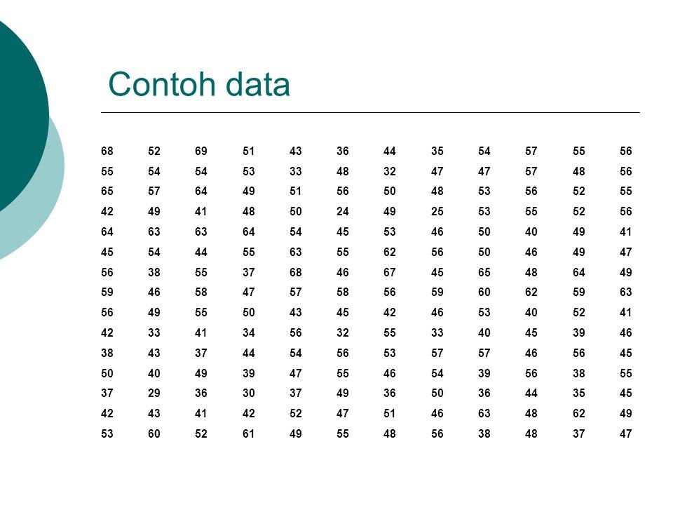TAHAP-TAHAP PEMBUATAN Tabel Distribusi Frekuensi  Dari jajaran data diperoleh jangkauan atau range data: r = nilai maksimum – nilai minimum  Banyaknya kelas data:gunakan rumus empiris STURGESS yaitu: K = 1 + 3,3 log n Dimana k adalah banyaknya kelas dan n banyaknya data Umumnya banyaknya kelas diambil antara 5 hingga 20.