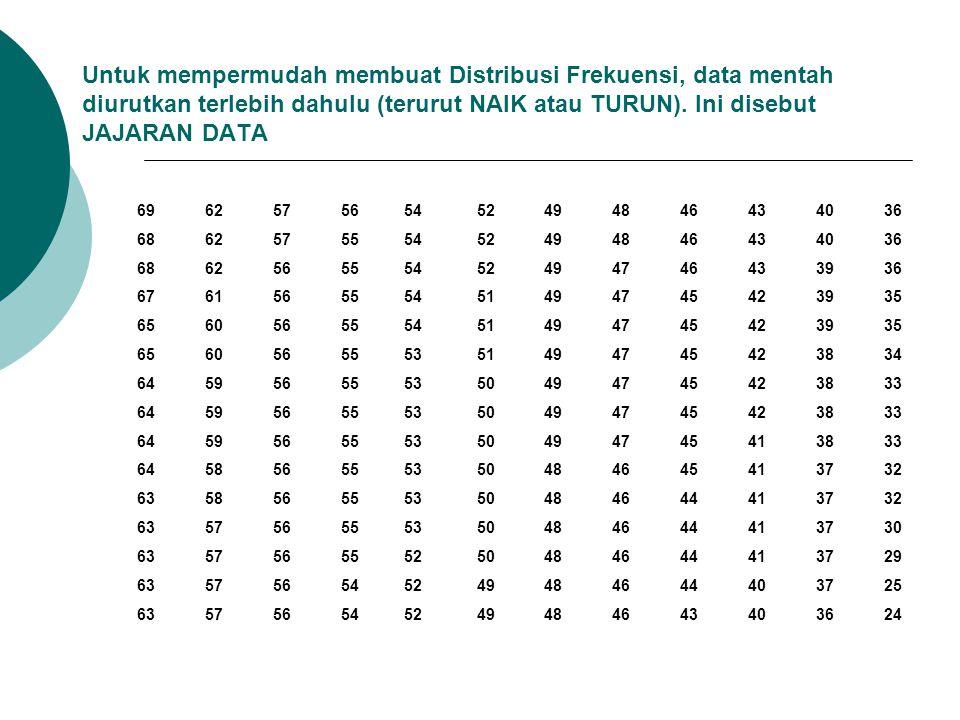  Dari jajaran data tersebut, diperoleh jangkauan data (range): r = nilai maksimum – nilai minimum = 69 – 24 = 45  Banyaknya kelas data adalah: k = 1 + 3,3 log n = 1 + 3,3 log 180 = 8,4 Dengan demikian banyaknya kelas dapat ditentukan kira-kira mendekati 8, bisa kurang dari 8 atau lebih dari 8.