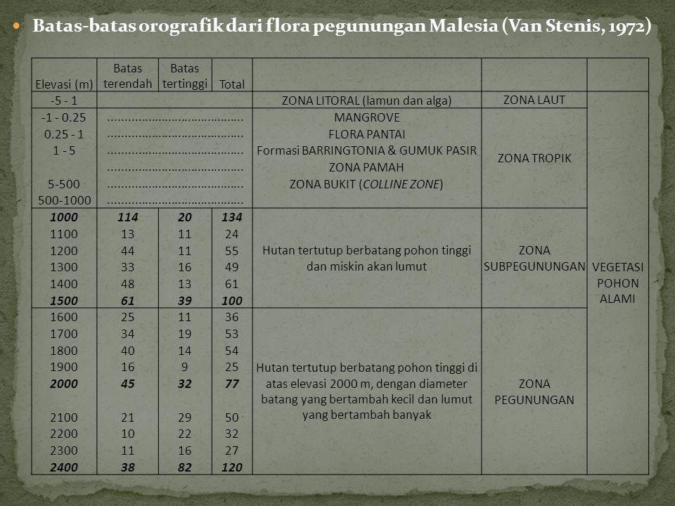 Batas-batas orografik dari flora pegunungan Malesia (Van Stenis, 1972) Elevasi (m) Batas terendah Batas tertinggiTotal -5 - 1 ZONA LITORAL (lamun dan alga) ZONA LAUT VEGETASI POHON ALAMI -1 - 0.25.........................................