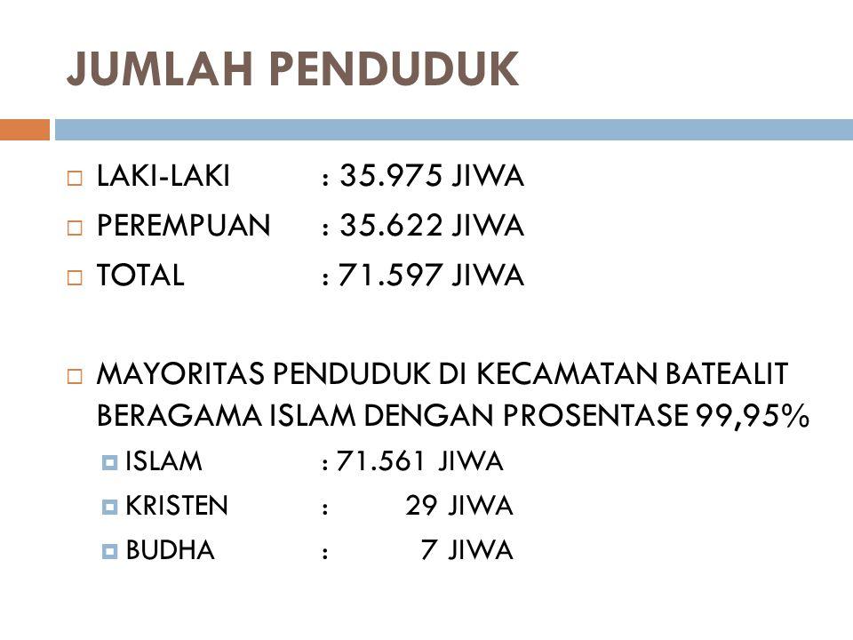 JUMLAH PENDUDUK  LAKI-LAKI: 35.975 JIWA  PEREMPUAN: 35.622 JIWA  TOTAL: 71.597 JIWA  MAYORITAS PENDUDUK DI KECAMATAN BATEALIT BERAGAMA ISLAM DENGAN PROSENTASE 99,95%  ISLAM: 71.561 JIWA  KRISTEN: 29 JIWA  BUDHA: 7 JIWA
