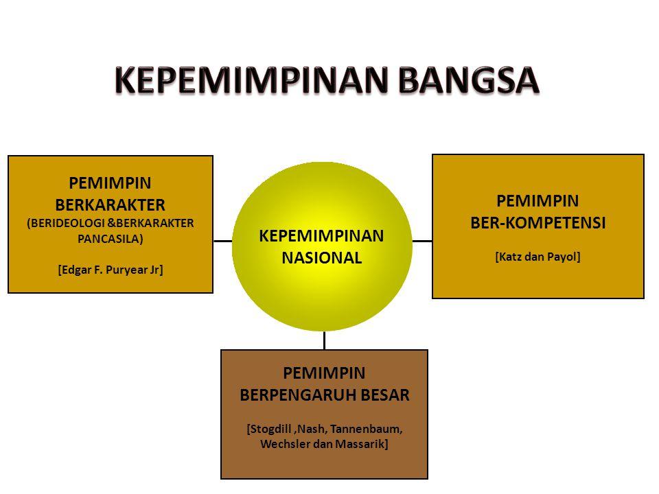 KEPEMIMPINAN NASIONAL PEMIMPIN BERKARAKTER (BERIDEOLOGI &BERKARAKTER PANCASILA) [Edgar F.