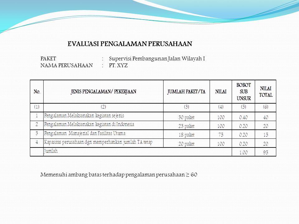 EVALUASI PENGALAMAN PERUSAHAAN PAKET : Supervisi Pembangunan Jalan Wilayah I NAMA PERUSAHAAN : PT. XYZ Memenuhi ambang batas terhadap pengalaman perus